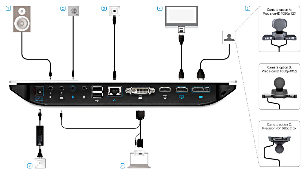 cisco sx20 connections